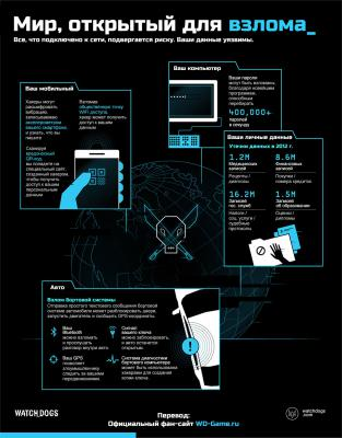 watch_dogs_infograph_hackable_world_RU.jpg